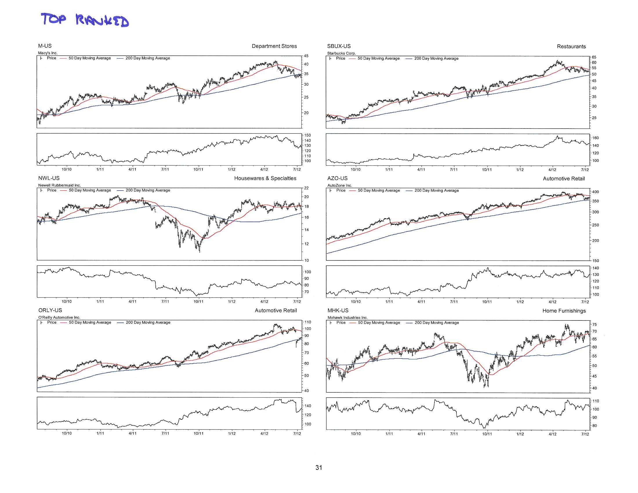 Consumer Discretionary Deep-Dive 07.12.12_Page_31