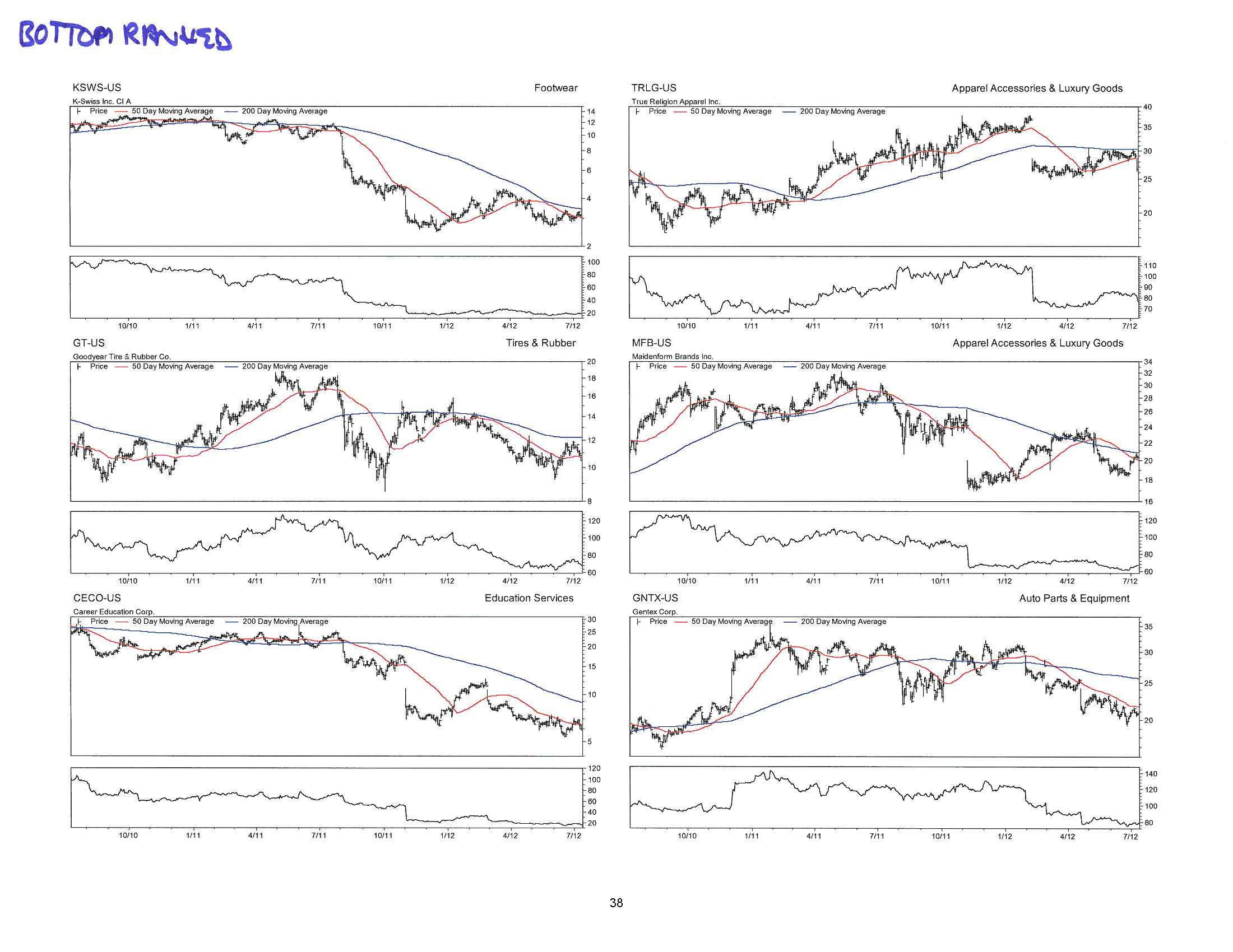 Consumer Discretionary Deep-Dive 07.12.12_Page_38