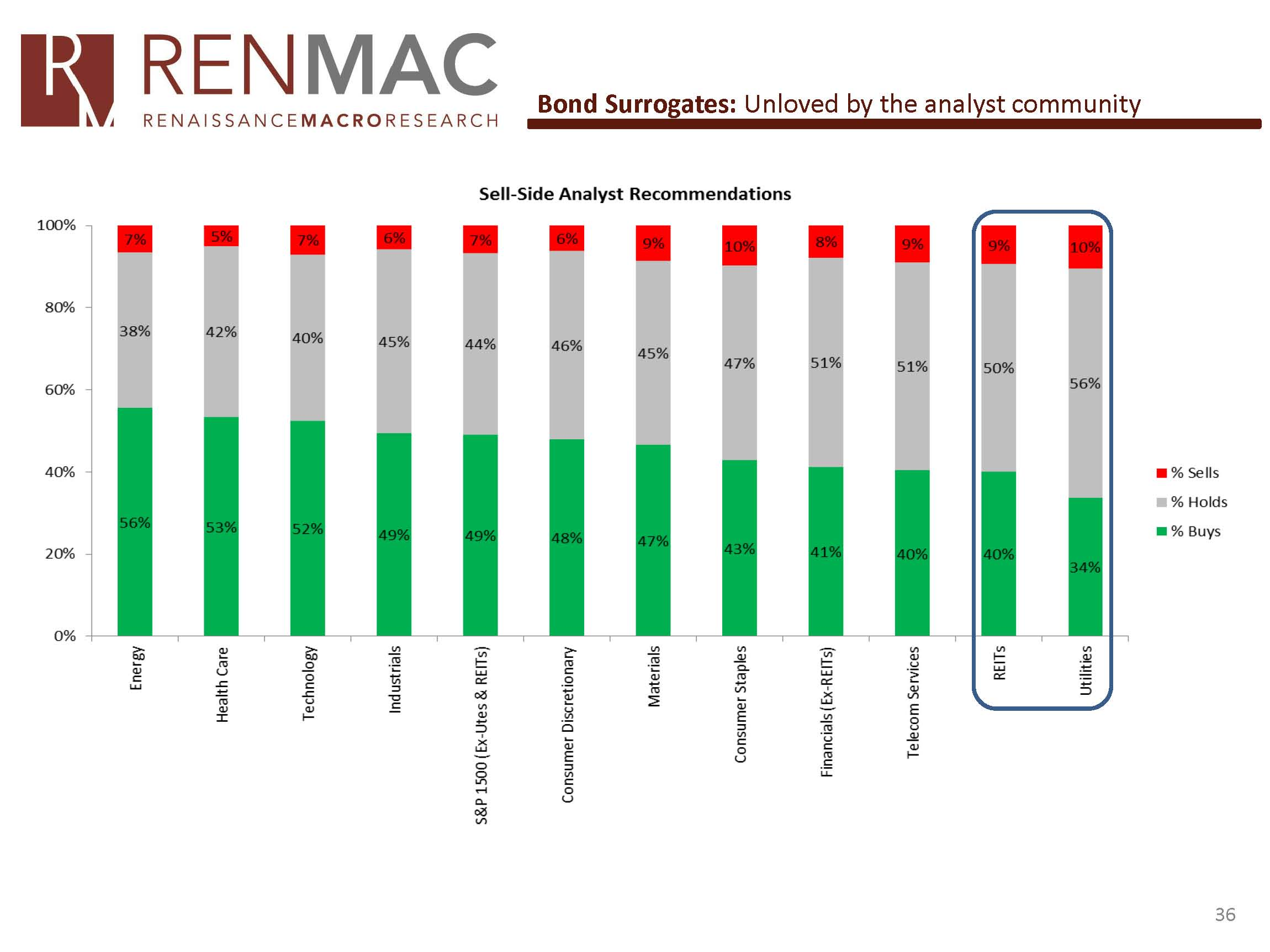 RenMac 2015 Outlook Call_Page_36